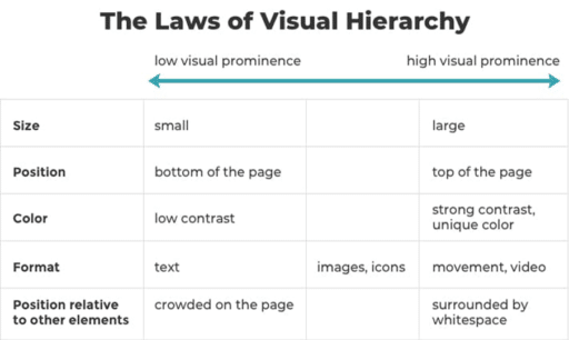 Chart Showing the Laws of Visual Hierarchy